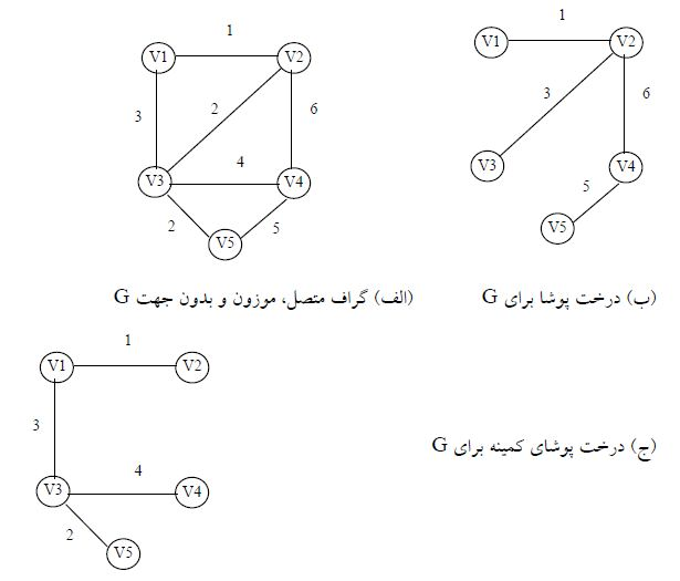 ساختمان داده ها و الگوریتمها