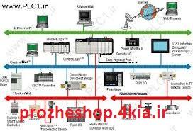 کنترل کننده های صنعتی فيلدباس
