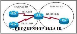 پروتکل مسیریابی BGP