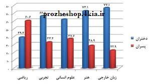 بررسي عوامل اجتماعي مؤثر بر افزايش قبولي دختران در دانشگاه