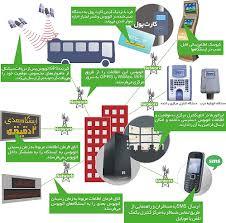 ضرورت استفاده از سیستم های حمل و نقل هوشمند در  مدیریت شهری تهران بزرگ