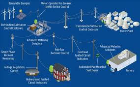 سیستم نوین تولید صنعت انرژی . تولید پراکنده (distributed generation)