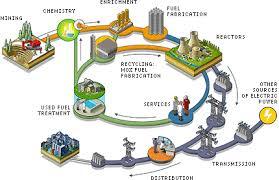 ارزیابی چرخه حیات نیروگاه اتمی بوشهر  از دیدگاه اثر بر تغییر اقلیم