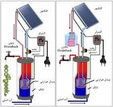 آب شیرین کن های خورشیدی