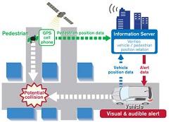 بررسی سامانه های هوشمند حمل و نقل با رویکرد حمل و نقل جاده ای