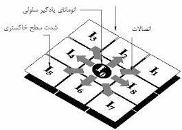 اتوماتای سلولی یادگیر