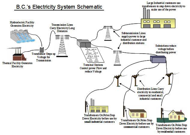 گزارش کار آزمایشگاه بررسی سیستم های قدرت