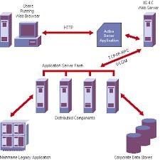 بررسي DCOM وCORBA در شبكه هاي server  /client