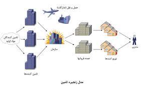 نقشRFID در مدیریت زنجيره تامينSCM