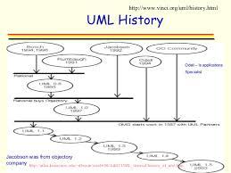UML & OO