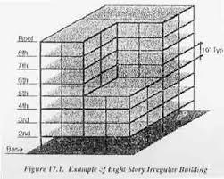 آسيب پذيري لرزه اي سازه ها