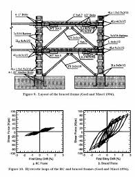 پروپوزال كاربرد تحليل پوش آور در ارزيابي رفتار لرزه اي سازه هاي سه بعدي تحت اثر زلزله ي دوجهته
