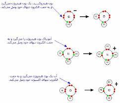 اسیدها و بازها - Acids and Bases