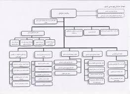 ساختار سايتهاي اطلاع رساني