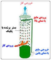 تحلیل و بررسی برج هاي پرشده