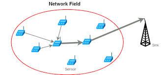 پروپوزال تشخيص تردد های مرزی به کمک شبکه ای از روبات های حسگربی سيم