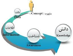 ارزیابی اثر دانش ضمني بر خلاقيت و نوآوري سازماني