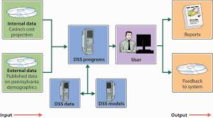 تحقیق DSS و CDSS