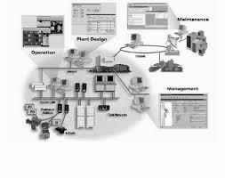 بررسی سیستم های کنترل صنعتی