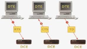 I2C Protocol ويژگي ها و کاربرهاي آن در صنعت