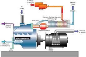 کاربرد سيستمهاي توليد همزمان برق و حرارت
