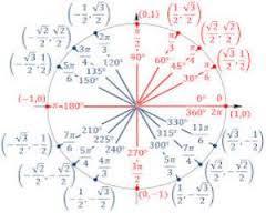 تعاريف و ويژگيهاي بنيادي توابع مثلثاتي