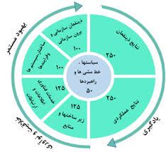 بررسی تحليلی الگو و مدل ارزيابی عملکرد  دستگاههای اجرايي کشور