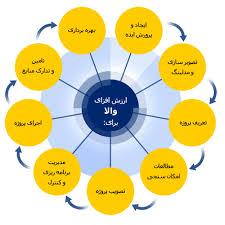دانلود پاورپوینت مدیریت سازمانها در 31  اسلاید کاربردی و آموزشی