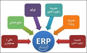 دانلود پاورپوینت ERP  مفاهيم، مزايا در 37 اسلاید کاربردی و کاملا قابل ویرایش