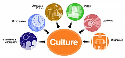 پاورپوینت 57 صفحه ای فرهنگ سازمانی(به همراه لینک رایگان بازدید)