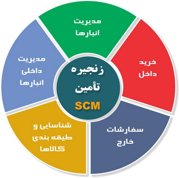 مقاله مدیریت زنجیره تأمین SCM