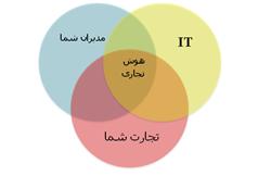 مقاله هوش تجاري و تصميمات کلان سازماني