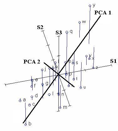معرفی آنالیز اجزا اصلی (Principal components analysis)