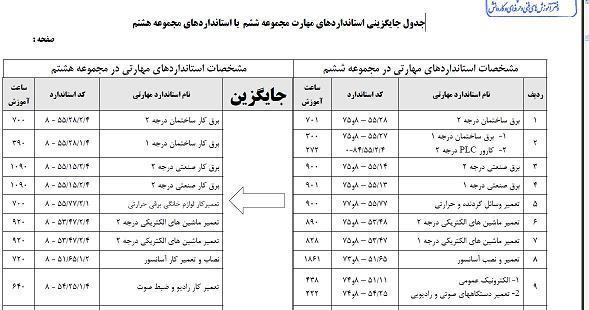 جدول جايگزيني استانداردهاي مهارت مجموعه ششم با استانداردهاي مجموعه هشتم