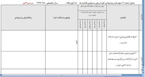 جدول شماره 4 : نمونه فرم پیشنهادی خود ارزیابی مسئولین فعالیت ها  سال تحصیلی  : 98-1397