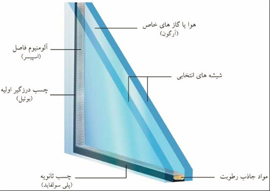 طرح توجیهی تولید شیشه دو جداره