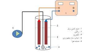 بررسي استفاده از الكتروكواگوليشن (انعقاد الکتریکی) در تصفيه آب و فاضلاب
