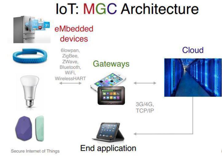 چالش ها و راه حل ها در امنیت اینترنت اشیا