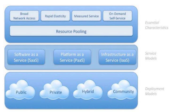 بررسی مسائل امنیتی در رایانش ابری و چالش ها