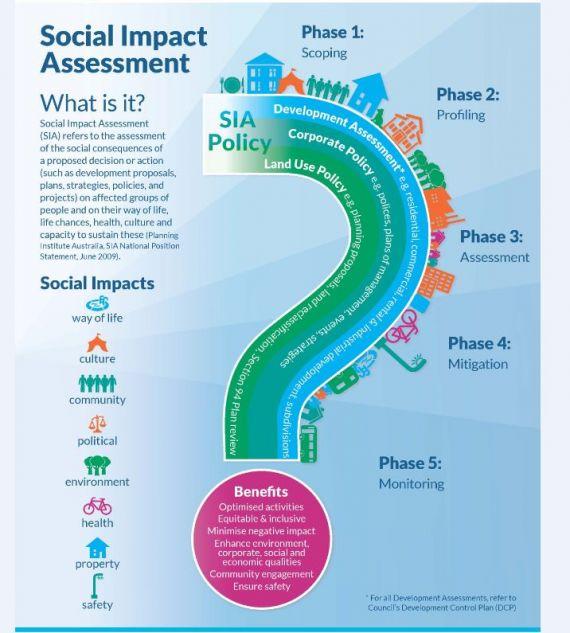 پاورپوینت آموزشی: روش های ارزیابی اثرات اجتماعی