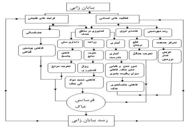 جزوه درس مدیریت تولید و فعالیت هاي کشاورزي
