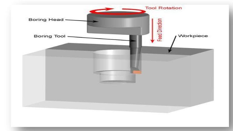 دانلودمقاله مطالعه ی فرایند بورینگ و پارامترهای موجود(pdf)