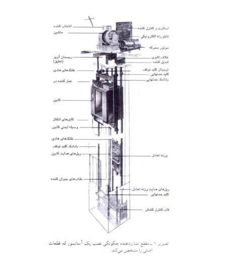 دانلود مقاله طراحی کابل های آسانسور(pdf)