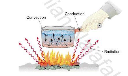 انتقال حرارت اینکروپرا ویرایش ششم