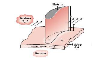 حل المسائل کتاب انتقال حرارت آرپاچي