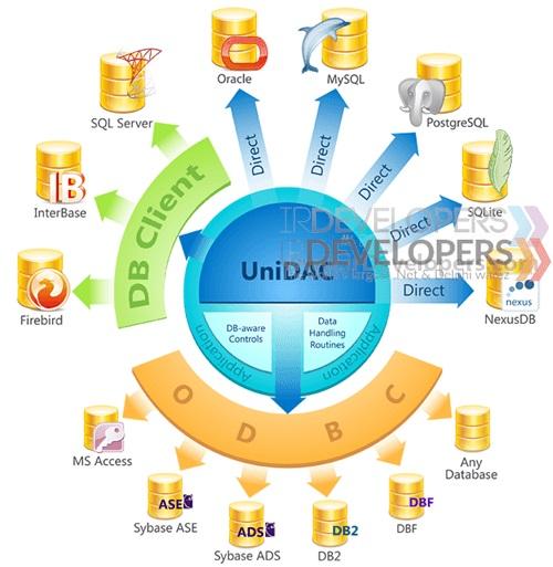 Devart UniDAC Professional v6.4.15 (01-Nov-16) Full Source