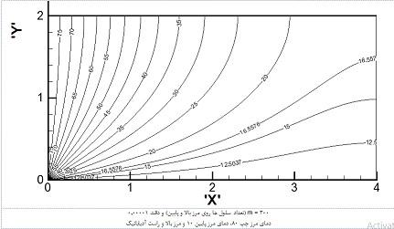حل عددی انتقال حرارت هدایتی در یک هندسه مستطیلی