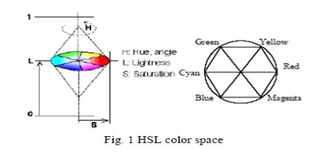 (مقاله و پیاده سازی)  Color Image Segmentation