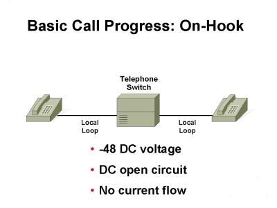 تحقیق کنترل انتقال مکالمات تلفنی