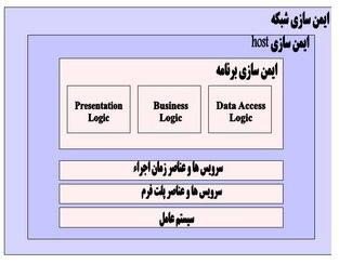 تحقیق اصول امنیت برنامه های وب